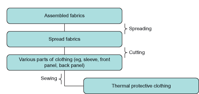 Development of thermal protective clothing