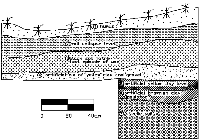 Stratigraphy of the private rituals room (Structure 15) showing the western profile