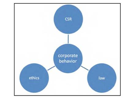 Corporate Behaviour, Governance, Ethics and Corporate