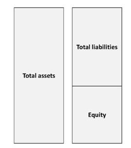 the main components of the balance sheet and their relationship