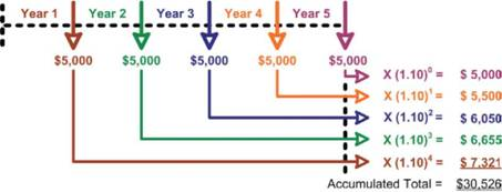 Future Value Of An Ordinary Annuity Present Value Present