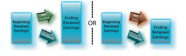 The example balance sheets for Edelweiss revealed how retained earnings increased and decreased in response to events that impacted income. You also know that retained earnings are reduced by dividends paid to shareholders