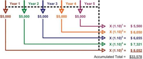 Future Value Of Annuities Future Value Of An Annuity Due