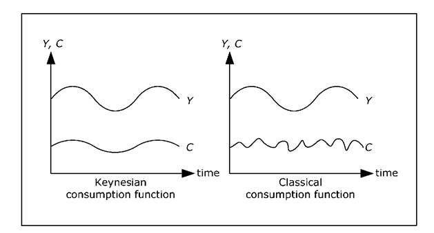 Classical and Keynesian consumption function.