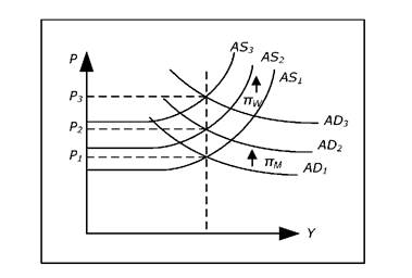 Determination of Y and P in the AS-AD model with inflation.