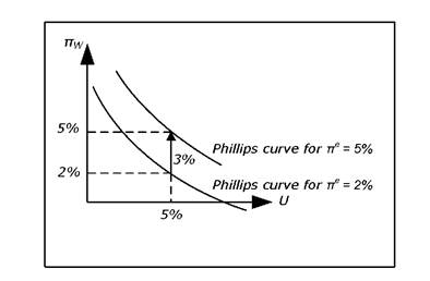 The augmented Phillips curve.