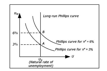 The long-term Phillips curve.