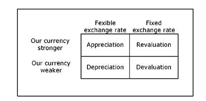 Changes in exchange rates.