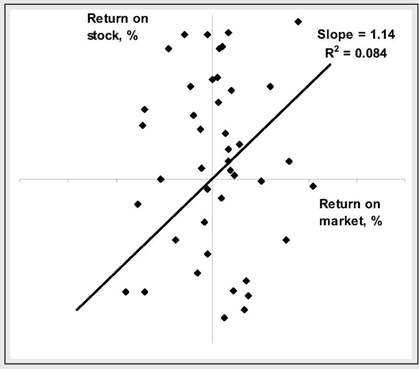 Measuring market risk, Portfolio risk and return, Portfolio