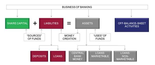 the business of banking