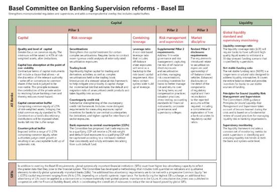 Summary of Basel III requirements Source: BIS.