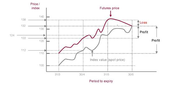 An Example Futures Trading Price Versus Spot
