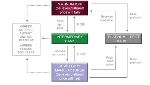 example of a commodity swap