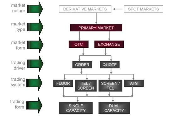 organisation of derivative financial markets