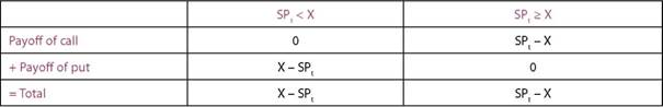 Value of straddle at expiry