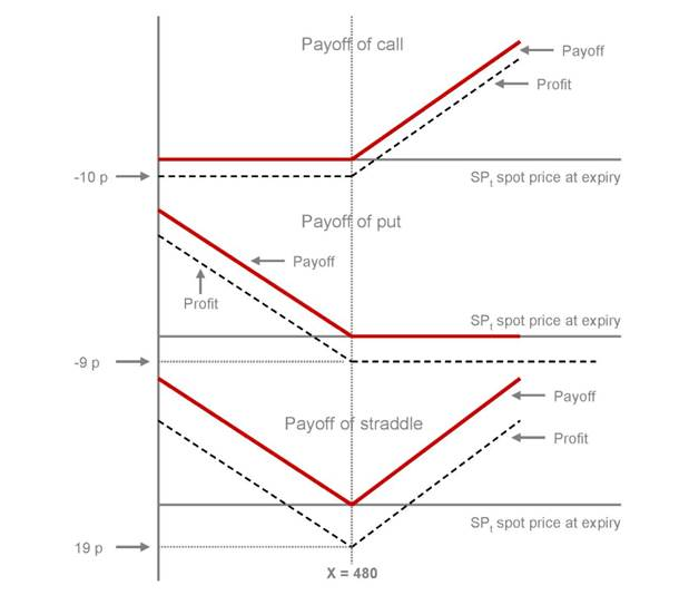 profit / loss profile of a long straddle