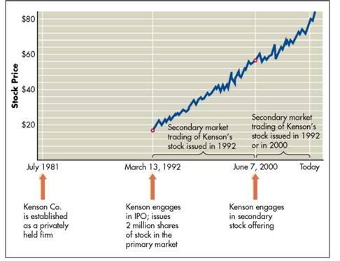 Public Offering versus Private Placement, Money Markets