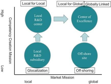 Organizational Management Of Local R Amp D Centers Global