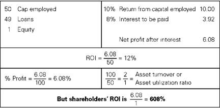 Effect on shareholders' return of exceedingly high gearing