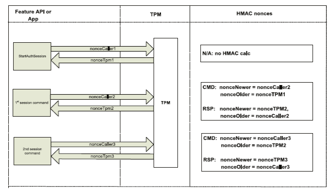 Using an HMAC Session to Send Multiple Commands (Rolling