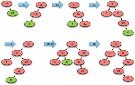 Iterative Splaying, Recursive Splaying - Data Structures and