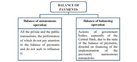 The Compensation of the Balance of Payments Items - World