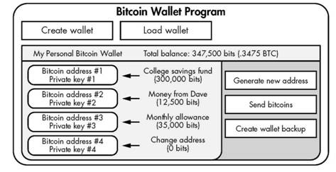 The Bitcoin Wallet - Bitcoin for the befuddled -
