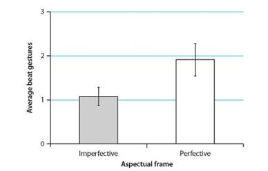 Imperfective framing resulted in fewer beat gestures per description (video) than perfective framing.