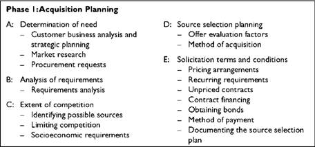 What are the phases, steps, and functions of the federal