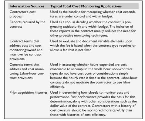 Monitoring Total Costs