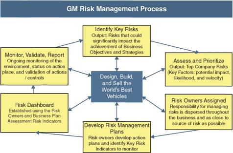 enterprise risk management plan for riordan Risk and risk management essay enterprise risk management university of phoenix electronics manufacturing risk management plan for lectocomp.