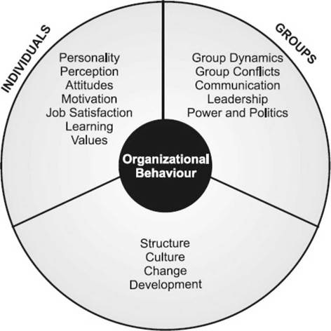 personality profiling in organizational communication With the enneagram personality profiling system unleash organizational creativity through greater individual enable impactful corporate communication.