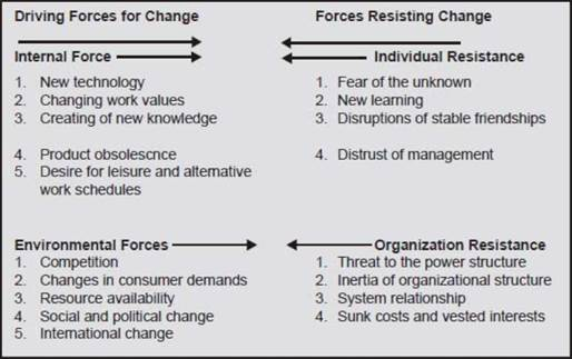 resistance to organizational change in business essay