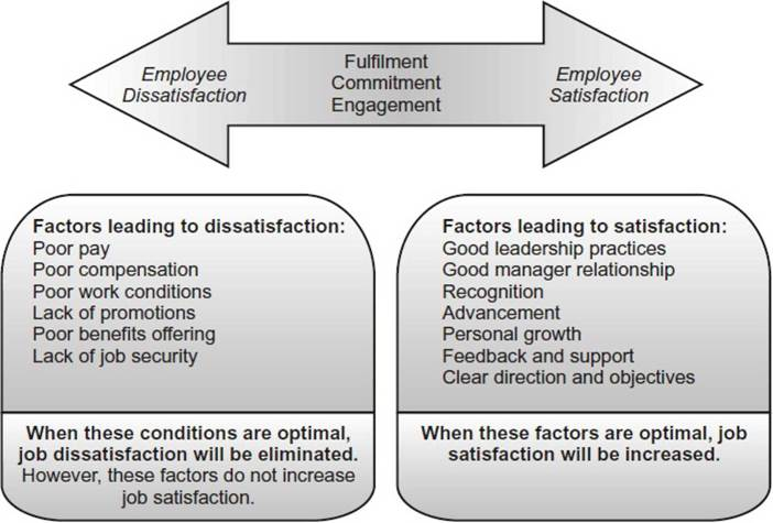 relationship between employee attitude and job satisfaction Lot of insight into the relationship between hr practices and job satisfaction, as well as the relationship of there is a positive relationship between employee.