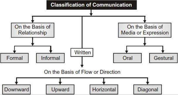 Written communication, Various types of communication