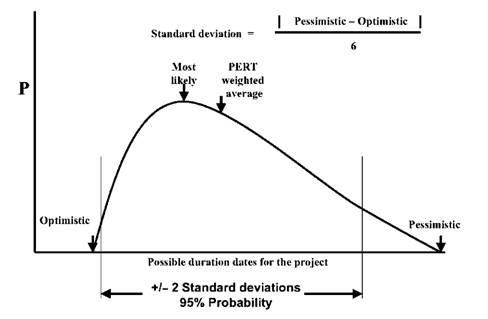 What is the critical path method?, What is the PERT method