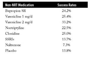 success rates of non-nicotine replacement therapies