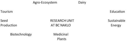 BC Naklo Research Centre