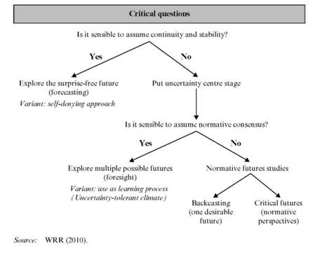 A decision tree that considers the degree of future uncertainty and normative consensus