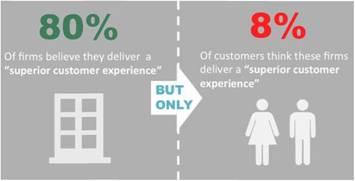 Identifying the Delivery Gap